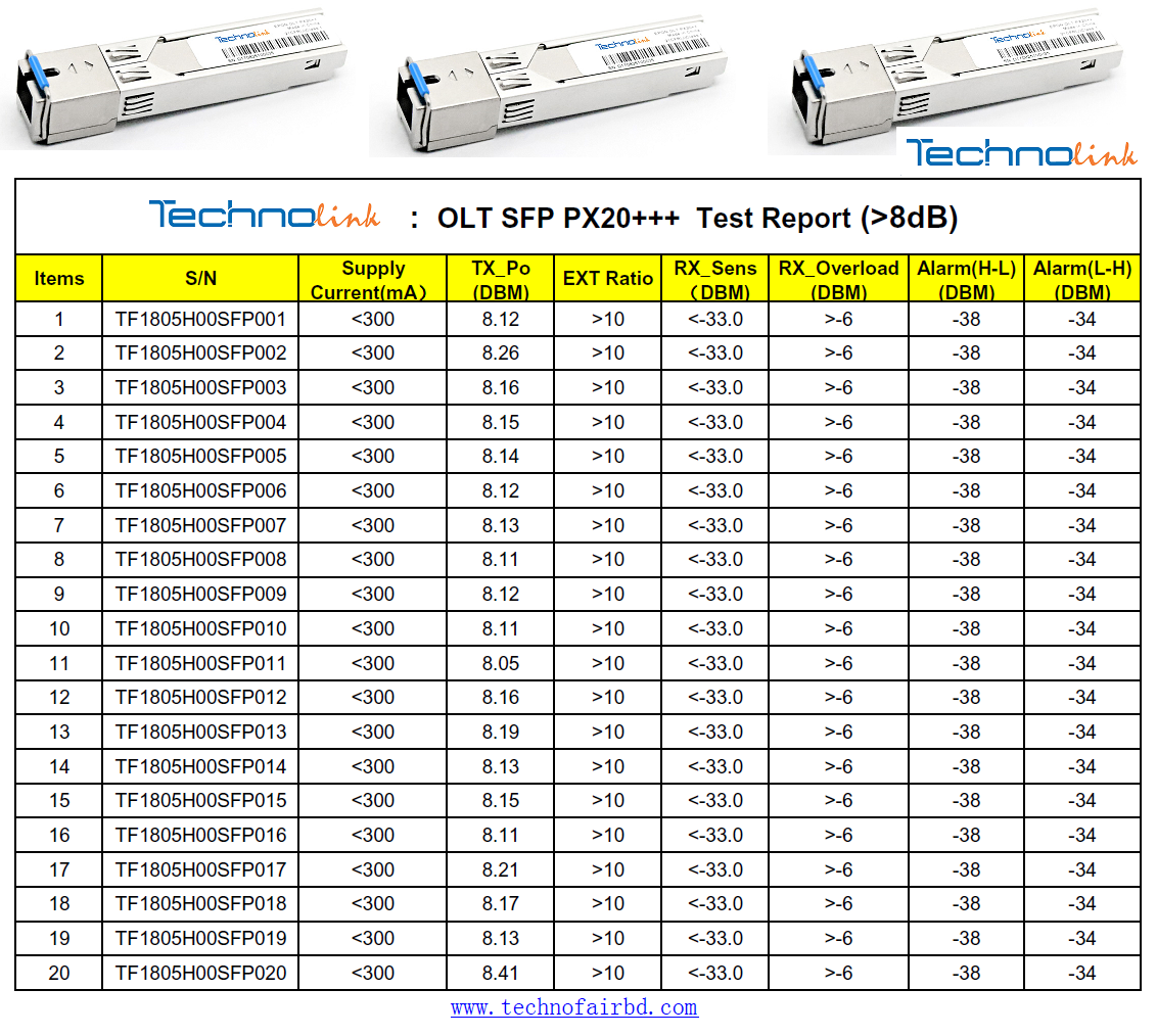 SFP Test Report