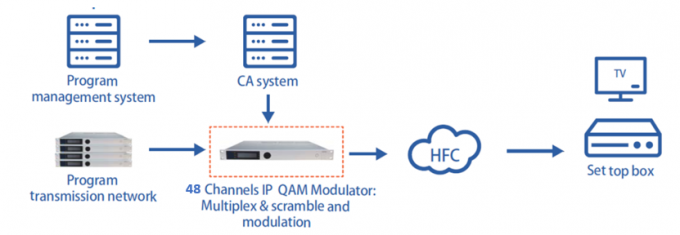 ip_qam_modulator_head_end_device_48_channels_web_based_management_system 001